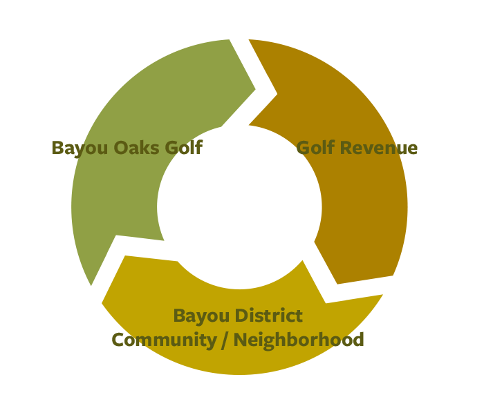Bayou District Foundation Play with A Purpose Economic Engine Model